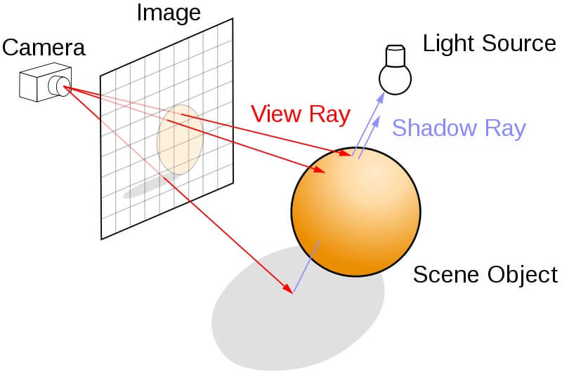Ilustração do funcionamento da tecnologia ray tracing.