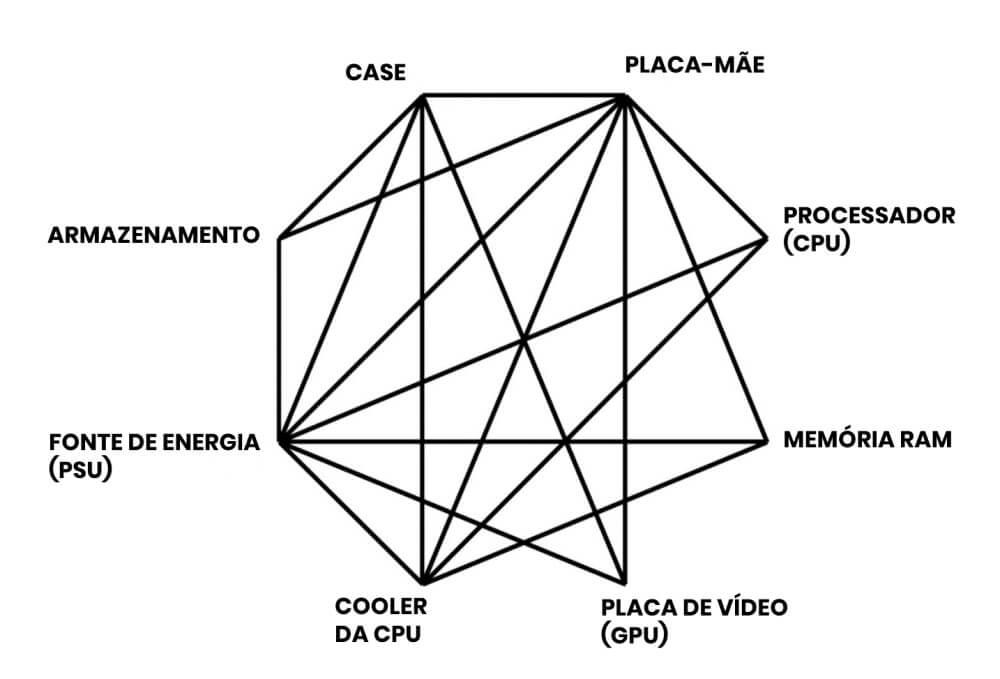 Infográfico de compatibilidade entre componentes do PC.