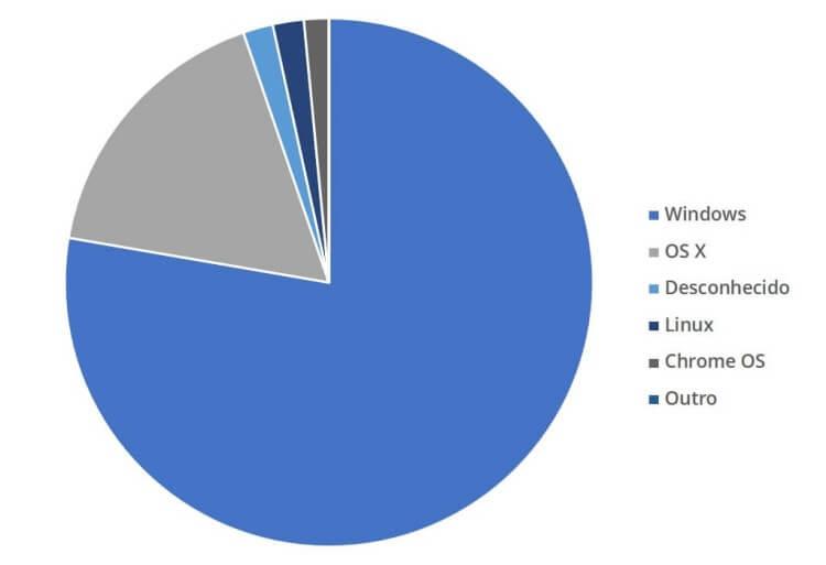 Gráfico de market share de sistemas operacionais em desktops.